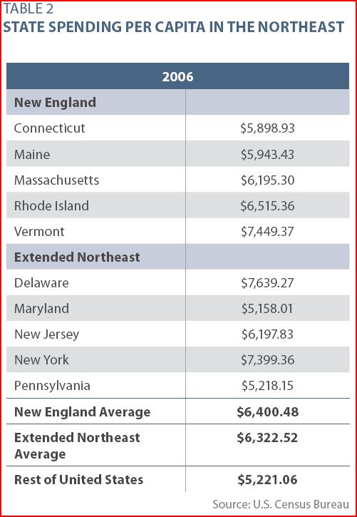 ALEX matrix on state spending, Northeast