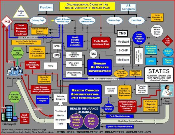Democrat Health Care Plan